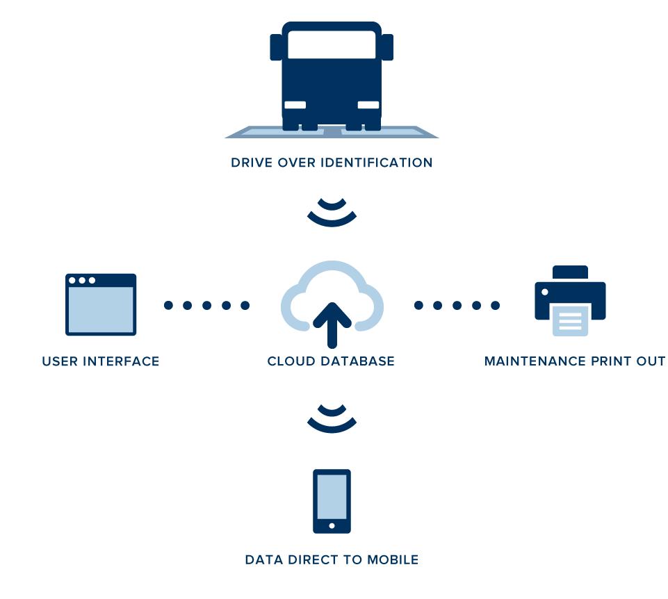 Cloud-Drive-Ui-MPO-DtoMob